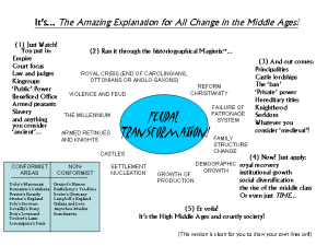 Teaching diagram of the Feudal Transformation