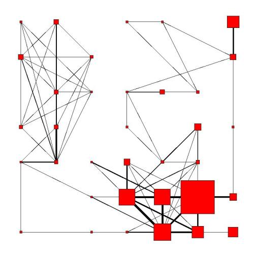 """Final self-organizing map (7 × 7 square grid)"", Boulet et al., ""Batch kernel SOM and related Laplacian methods for social network analysis"", fig. 5."