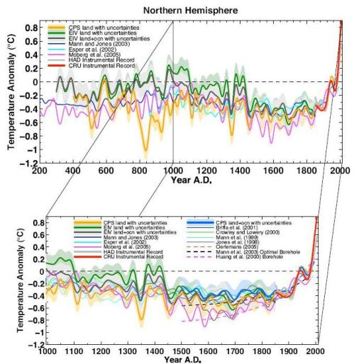 Composite Northern Hemisphere temperature reconstructions & published Northern Hemisphere reconstructions 200-2000 CE and 1000-2000 CE