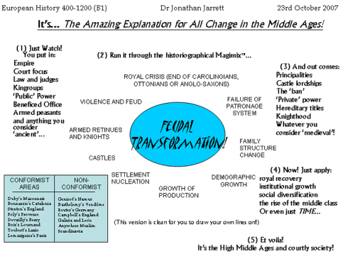Teaching diagram of the Feudal Transformation, by me