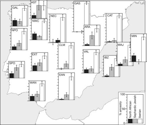 Iberian, North African, and Sephardic Jewish Admixture Proportions among Iberian Peninsula Samples