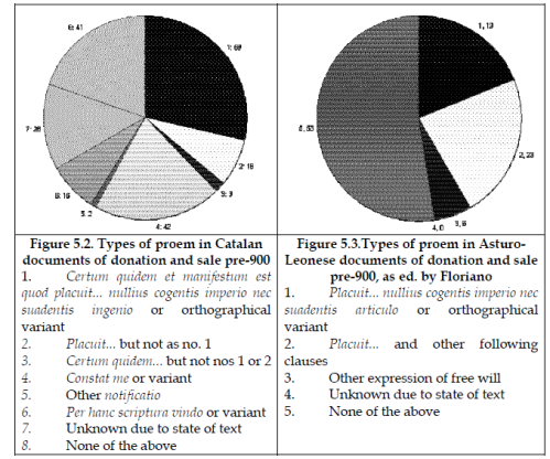 Correct graphs of types of proem in Catalan and Asturo-Leonese documents of sale and donation pre-900