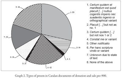 Graph of types of proem in Catalan documents of donation and sale pre-900