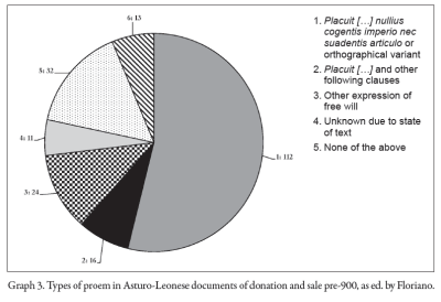 Faulty graph of types of proem in Asturo-Leonese documents of donation and sale pre-900, as ed. by Floriano