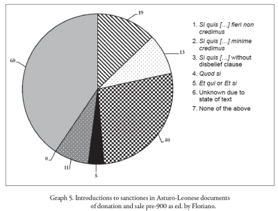 Graph of introductions to sanctiones in Asturo-Leonese documents of donation and sale pre-900 as ed. by Floriano