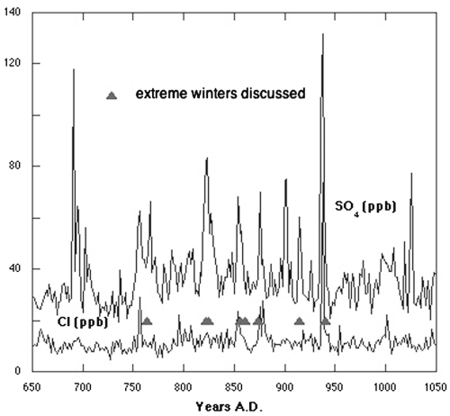 Ice core SO4+ and Cl- time series covering the period A.D. 650–1050 and historically documented multiregional climate anomalies between 750 and 950