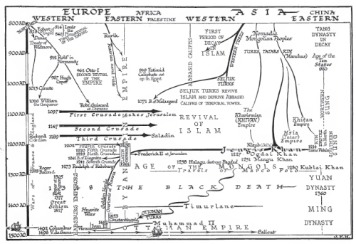 World history time chart for 800 to 1500 from H. G. Wells's An Outline of World History, p. 614