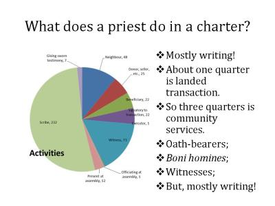 Chart showing the breakdown of priestly activity in the charters from the Manresa area in the tenth century