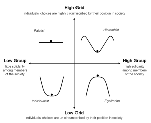 Diagram of grid-group cultural analysis
