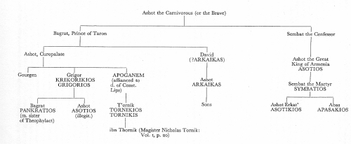 Genealogy of the various princes involved here, taken from Romilly J. H. Jenkins (ed.), Constantine Porphyrogenitus: De Administrando Imperio. A Commentary (London 1962 repr. Washington DC 2012), p. 161