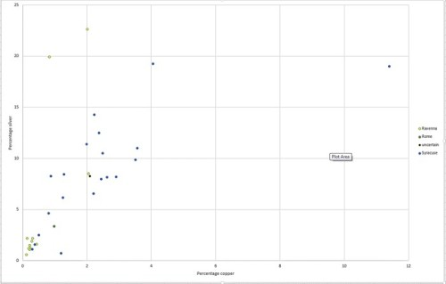 Scatter plot of silver content versus copper content of Italian-attributed Middle Byzantine coins